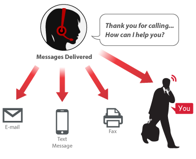voicemail-Live_Answering_Service